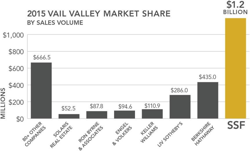 Vail Valley Market Share Sales Volume 2015 Graph